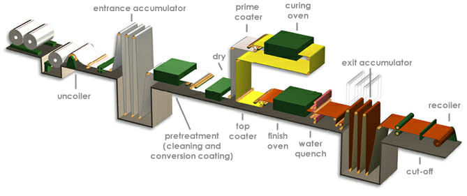 Coil coating process, image source, NCCA.